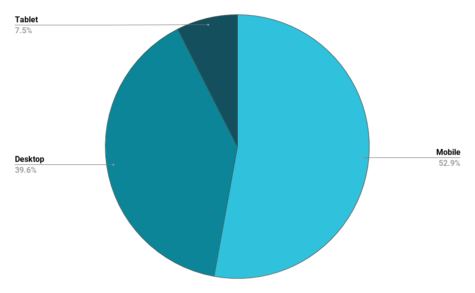 Pie chart showing device breakdown for blog readership