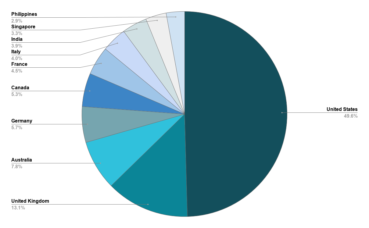 Pie chart showing where our readers are from